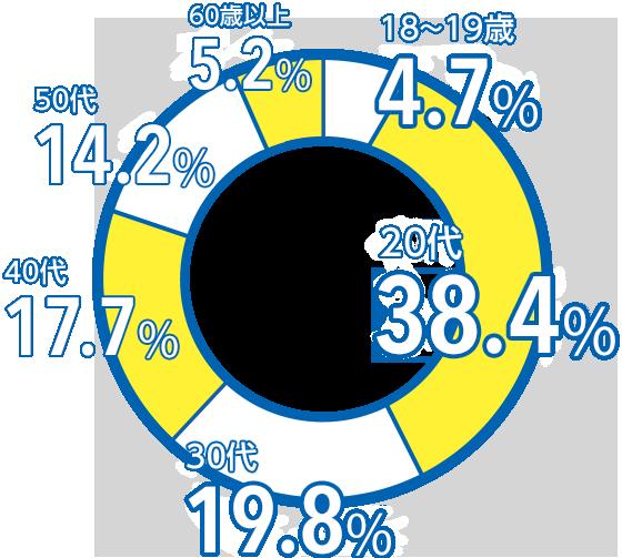 18〜19歳 9.5%、20代 36.5%、30代 16.2%、40代 18.9%、50代 14.9%、60代 4.1%、